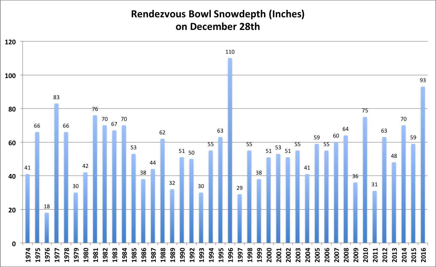 rvb-snowdepth-28dec2016