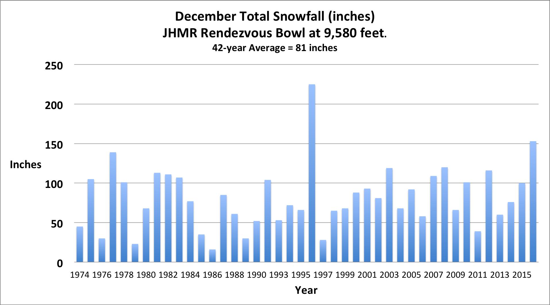 2-Rendezvous Bowl December Snowfall