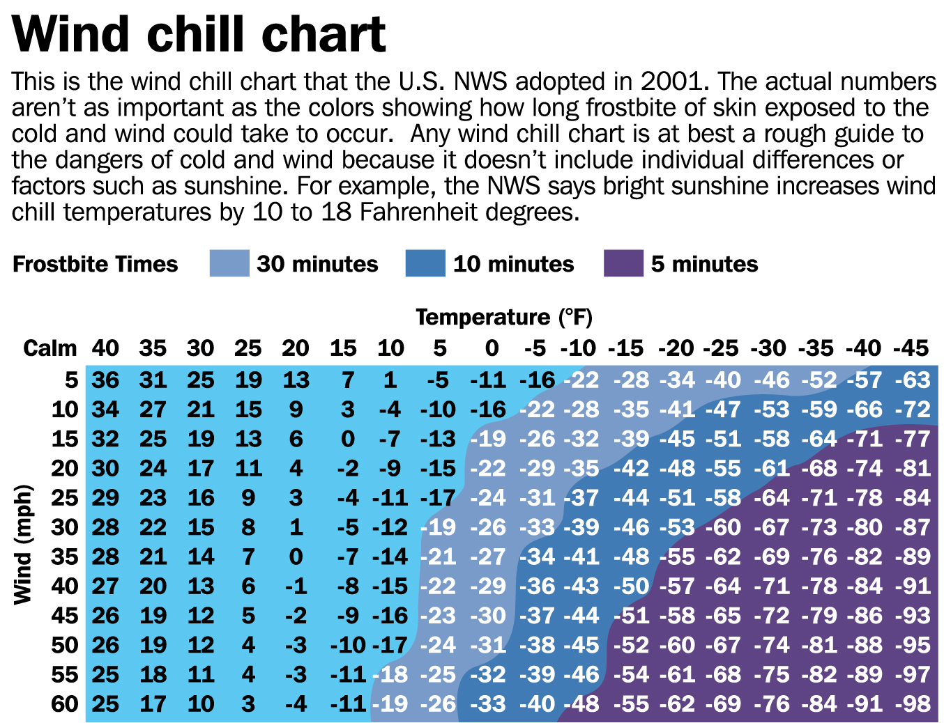 This is a graphic of Mesmerizing Printable Wind Chill Chart